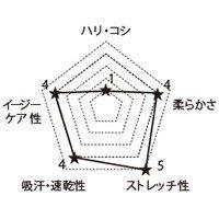 7051SC FOLKの生地グラフ