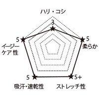 7044SC FOLKの生地グラフ