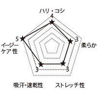 7024SC FOLKの生地グラフ