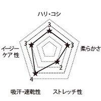 6005SC FOLKの生地グラフ